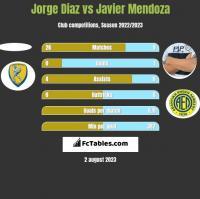 Jorge Diaz vs Javier Mendoza h2h player stats