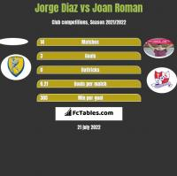 Jorge Diaz vs Joan Roman h2h player stats