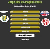 Jorge Diaz vs Joaquin Arzura h2h player stats