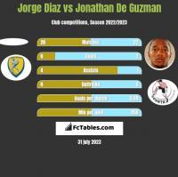 Jorge Diaz vs Jonathan De Guzman h2h player stats