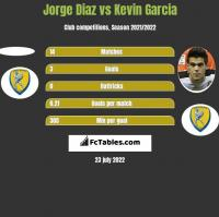 Jorge Diaz vs Kevin Garcia h2h player stats