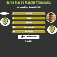 Jorge Diaz vs Manolis Tzanakakis h2h player stats