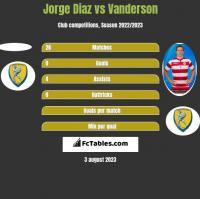 Jorge Diaz vs Vanderson h2h player stats