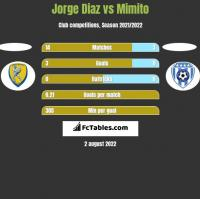 Jorge Diaz vs Mimito h2h player stats