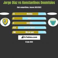 Jorge Diaz vs Konstantinos Doumtsios h2h player stats