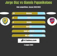 Jorge Diaz vs Giannis Papanikolaou h2h player stats