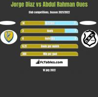 Jorge Diaz vs Abdul Rahman Oues h2h player stats