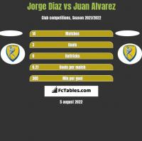 Jorge Diaz vs Juan Alvarez h2h player stats