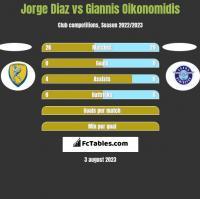 Jorge Diaz vs Giannis Oikonomidis h2h player stats