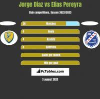 Jorge Diaz vs Elias Pereyra h2h player stats