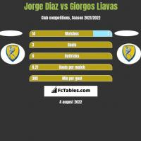 Jorge Diaz vs Giorgos Liavas h2h player stats
