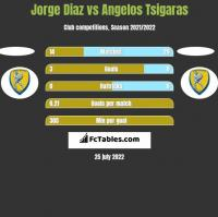 Jorge Diaz vs Angelos Tsigaras h2h player stats