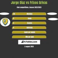 Jorge Diaz vs Frixos Grivas h2h player stats