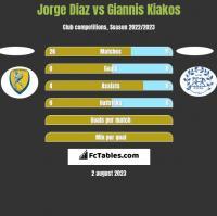 Jorge Diaz vs Giannis Kiakos h2h player stats