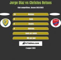 Jorge Diaz vs Christos Retsos h2h player stats