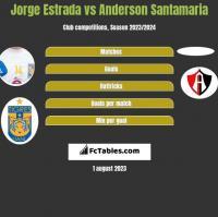 Jorge Estrada vs Anderson Santamaria h2h player stats