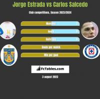 Jorge Estrada vs Carlos Salcedo h2h player stats
