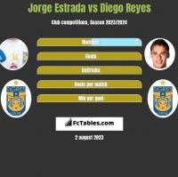 Jorge Estrada vs Diego Reyes h2h player stats