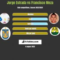 Jorge Estrada vs Francisco Meza h2h player stats