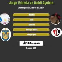 Jorge Estrada vs Gaddi Aguirre h2h player stats