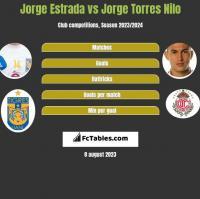 Jorge Estrada vs Jorge Torres Nilo h2h player stats