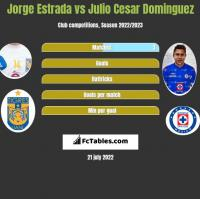 Jorge Estrada vs Julio Cesar Dominguez h2h player stats
