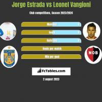 Jorge Estrada vs Leonel Vangioni h2h player stats