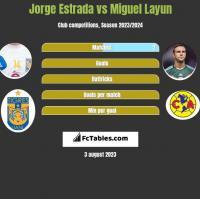 Jorge Estrada vs Miguel Layun h2h player stats