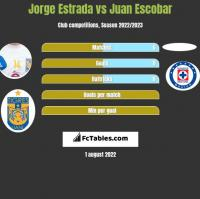Jorge Estrada vs Juan Escobar h2h player stats
