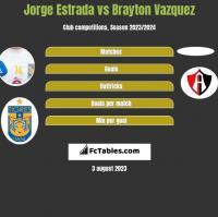 Jorge Estrada vs Brayton Vazquez h2h player stats