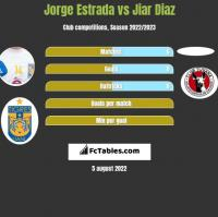 Jorge Estrada vs Jiar Diaz h2h player stats