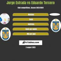 Jorge Estrada vs Eduardo Tercero h2h player stats