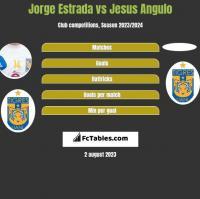 Jorge Estrada vs Jesus Angulo h2h player stats