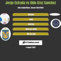 Jorge Estrada vs Aldo Cruz Sanchez h2h player stats