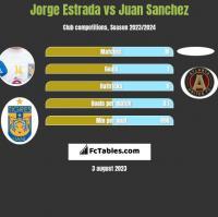Jorge Estrada vs Juan Sanchez h2h player stats