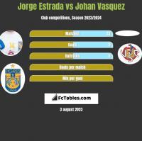 Jorge Estrada vs Johan Vasquez h2h player stats