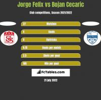 Jorge Felix vs Bojan Cecaric h2h player stats