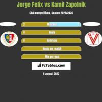 Jorge Felix vs Kamil Zapolnik h2h player stats