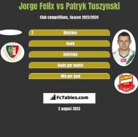 Jorge Felix vs Patryk Tuszyński h2h player stats