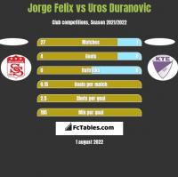 Jorge Felix vs Uros Duranovic h2h player stats
