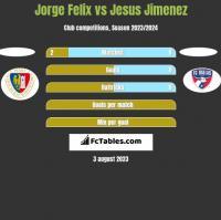 Jorge Felix vs Jesus Jimenez h2h player stats