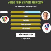 Jorge Felix vs Piotr Krawczyk h2h player stats