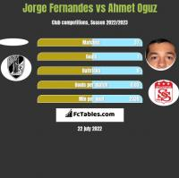 Jorge Fernandes vs Ahmet Oguz h2h player stats