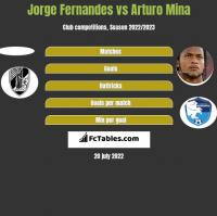 Jorge Fernandes vs Arturo Mina h2h player stats