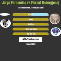 Jorge Fernandes vs Florent Hadergjonaj h2h player stats