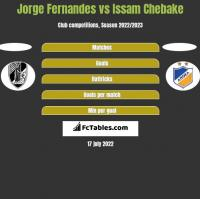 Jorge Fernandes vs Issam Chebake h2h player stats