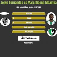 Jorge Fernandes vs Marc Kibong Mbamba h2h player stats
