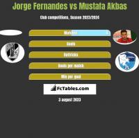 Jorge Fernandes vs Mustafa Akbas h2h player stats