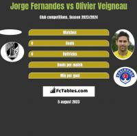 Jorge Fernandes vs Olivier Veigneau h2h player stats