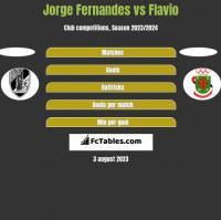 Jorge Fernandes vs Flavio h2h player stats